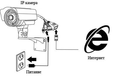 Фото Подключение IP камеры к Интернету