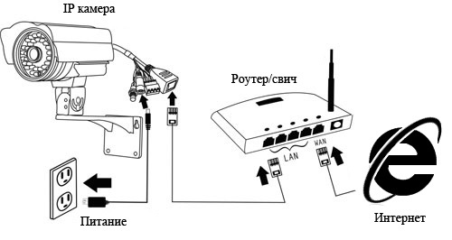 Скрин Доступ к IP камере через Интернет