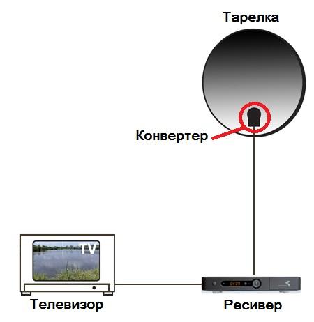 Схема Общая диаграмма подключения спутникового комплекта