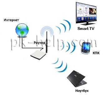 Фотография Как решить проблему с настройкой Smart TV