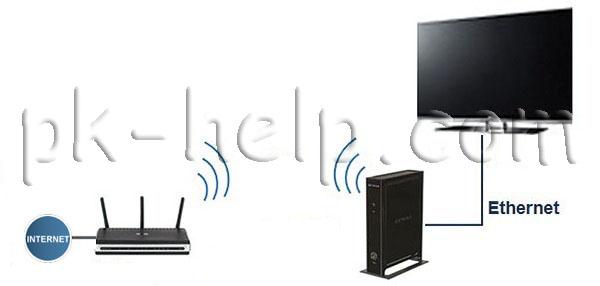 Схема подключения телевизора к интернет с помощью точки доступа
