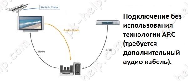 Фото Схема подключения передаци аудио сигнала по аудиокабелю.